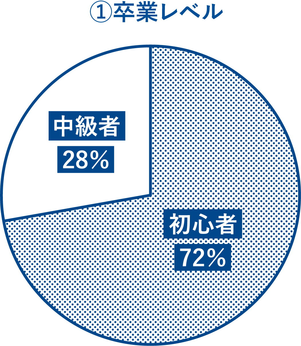 MAJOLIビデオヨガコース 初心者と中級者の割合